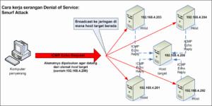 Smurf attack là gì? Tấn công ddos bằng phương thức Internet Control Message Protocol