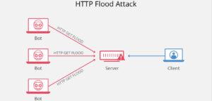 Tấn công HTTP FLood ? HTTP Flood có thể áp đảo server một cách nhanh chóng !